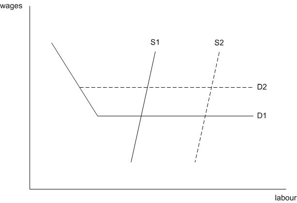 Kinked labour curves
